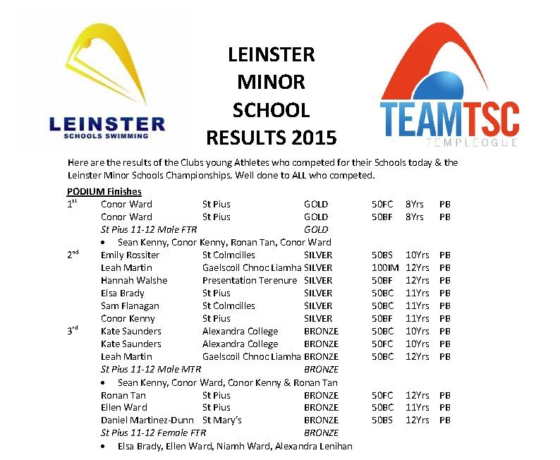 LEINSTER MINOR SCHOOL RESULTS 2015 Podiums